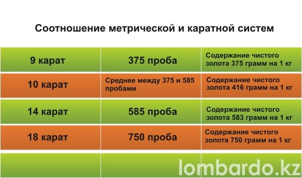 Соотношение метрической и каратной систем
