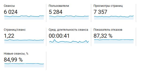 Количество посещений за месяц